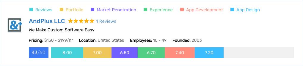 AndPlus-App-ScoreCard
