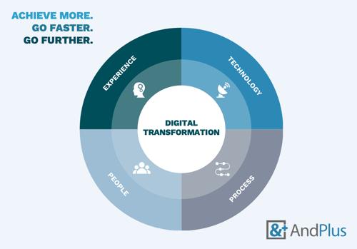 Digital transformation framework pie chart