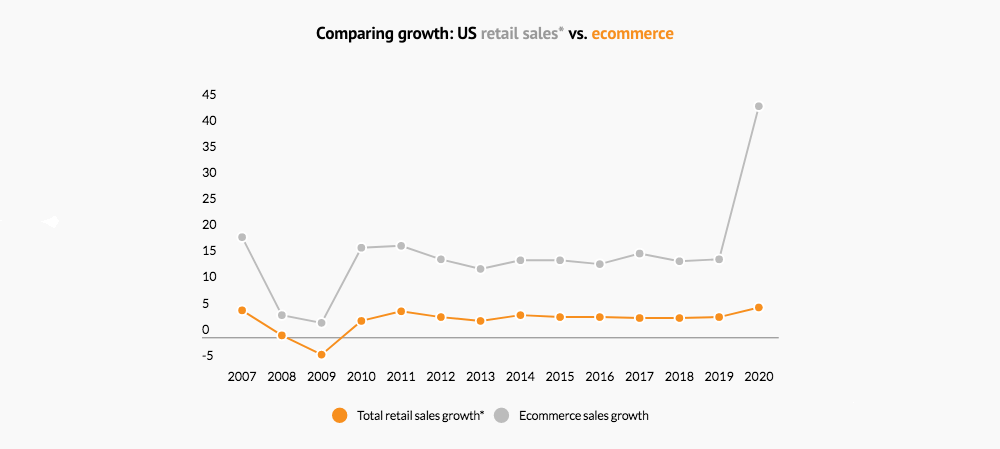 US retail sales growth vs ecommerce growth 2007 2020