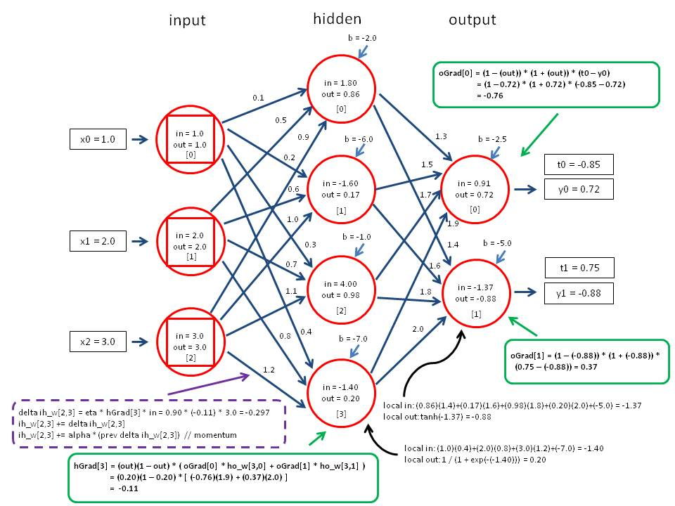 Tensor-Based Backpropagation in Neural Networks with Non-Sequential Input
