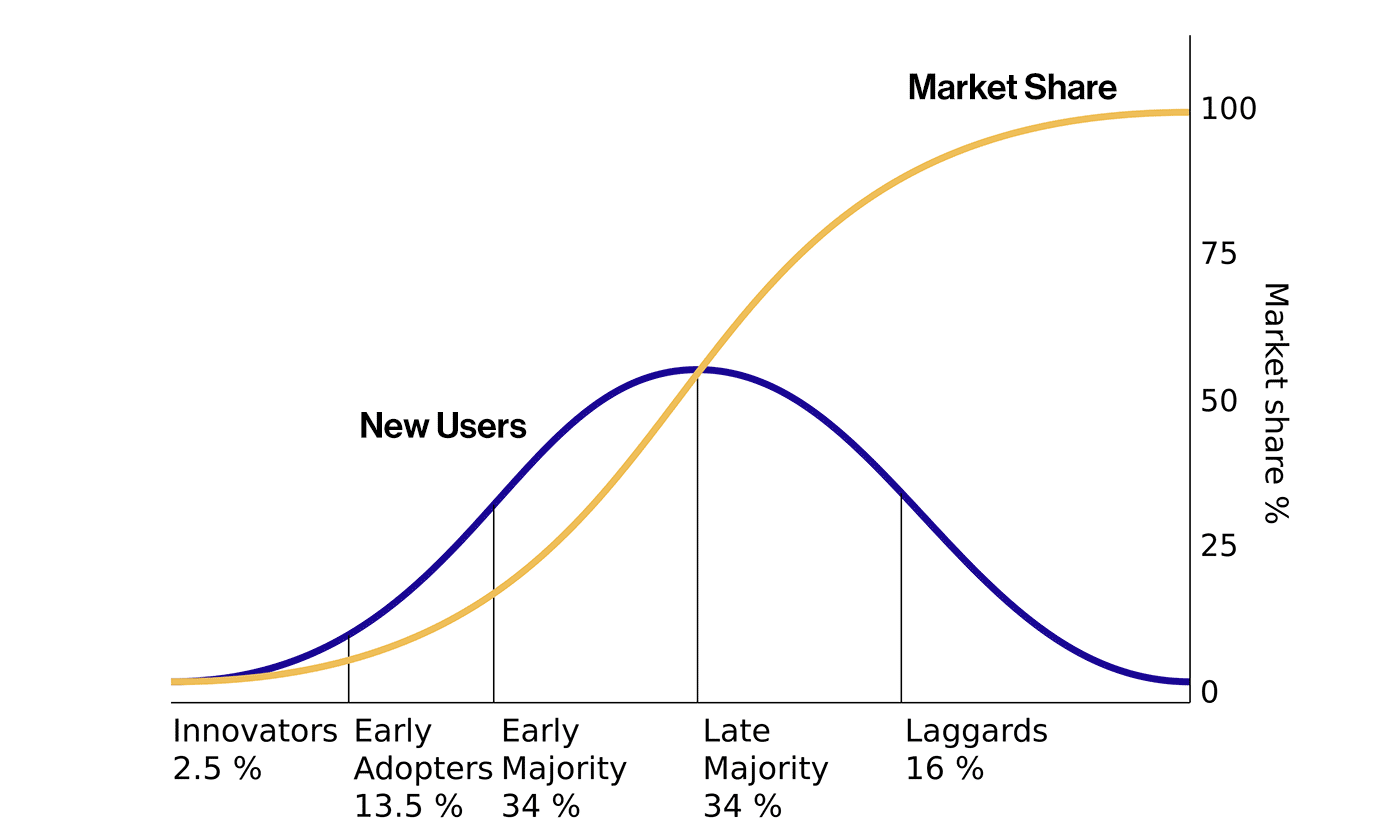 diffusion of innovations and ideas