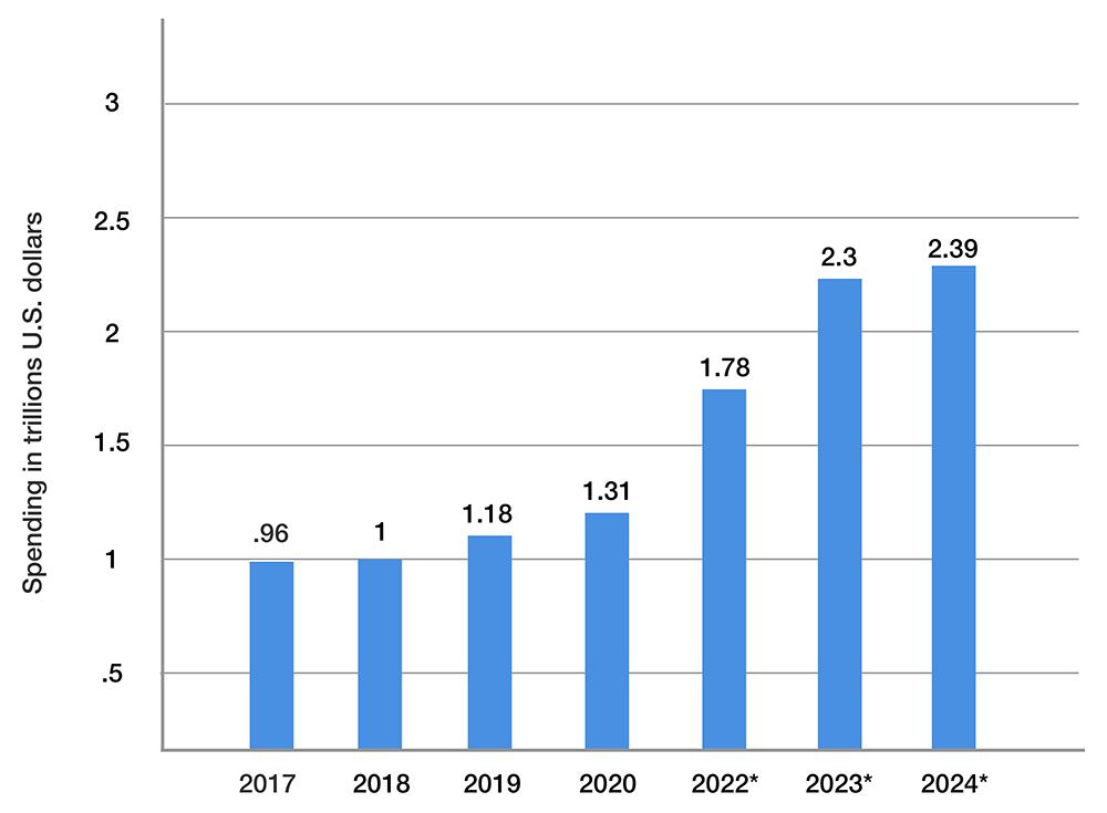 digital transformations spending vs year