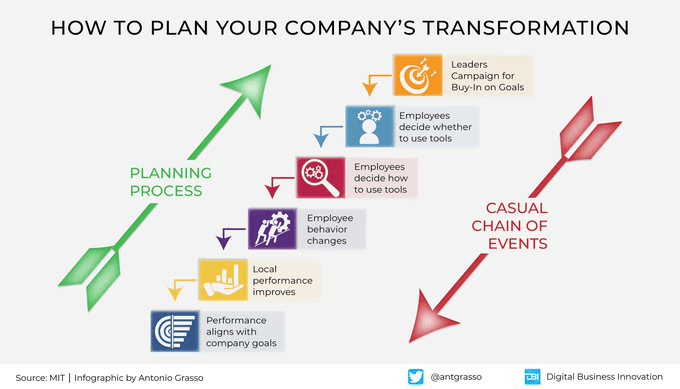 how to plan your company digital transformation