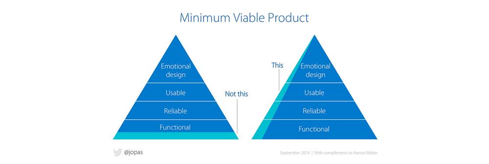 minimum viable product pyramid