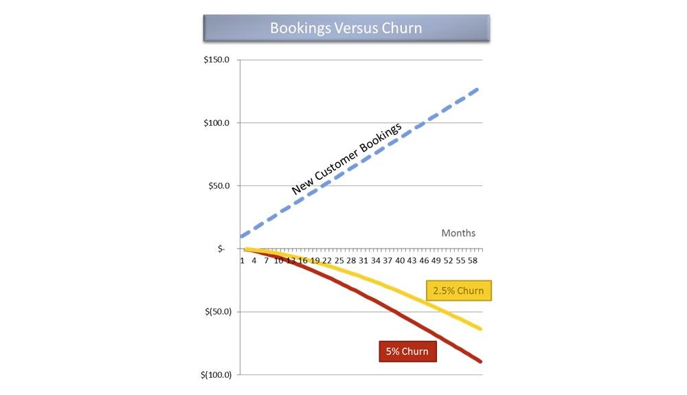 new customer bookings vs customer churn
