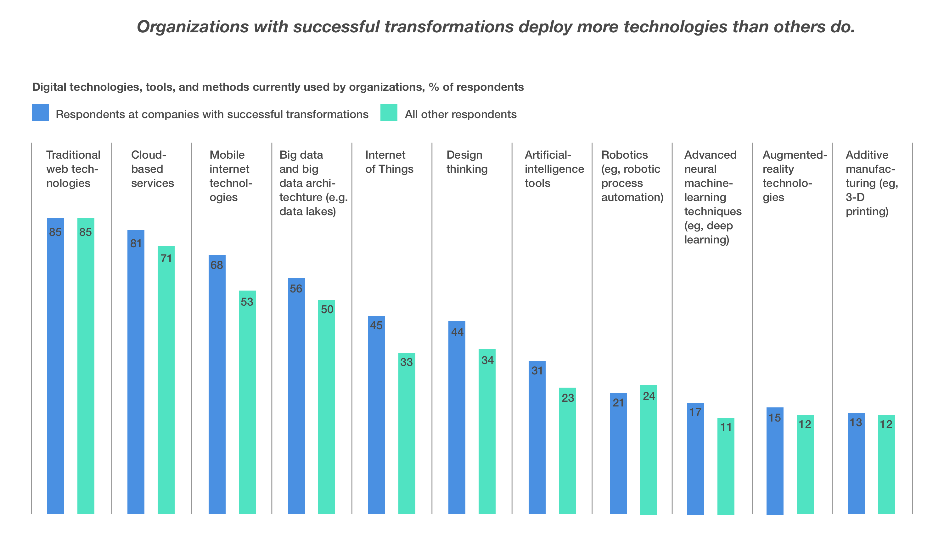 organizations with successful transformations deploy more technologies