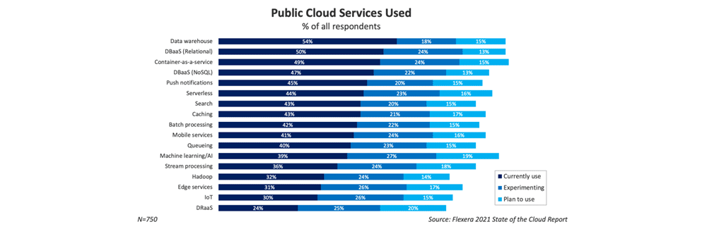 public cloud services used in 2021
