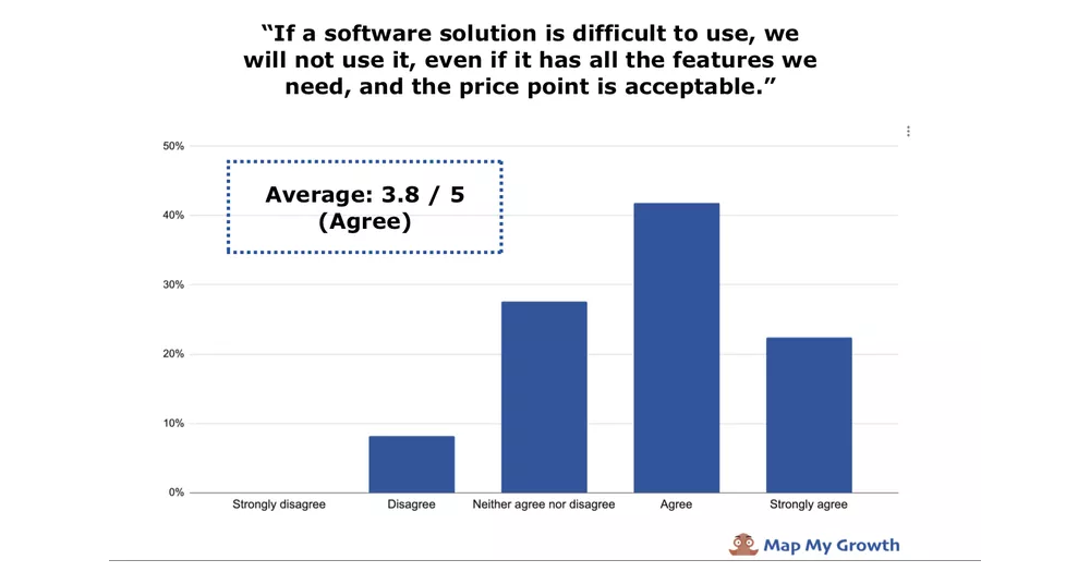 the cost of hard to use software