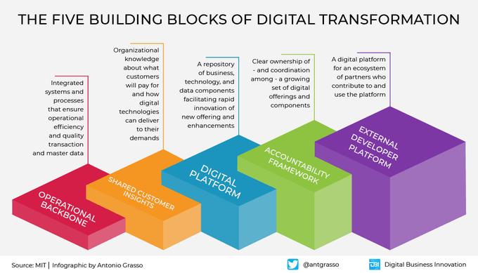 the five building blocks of digital transformation