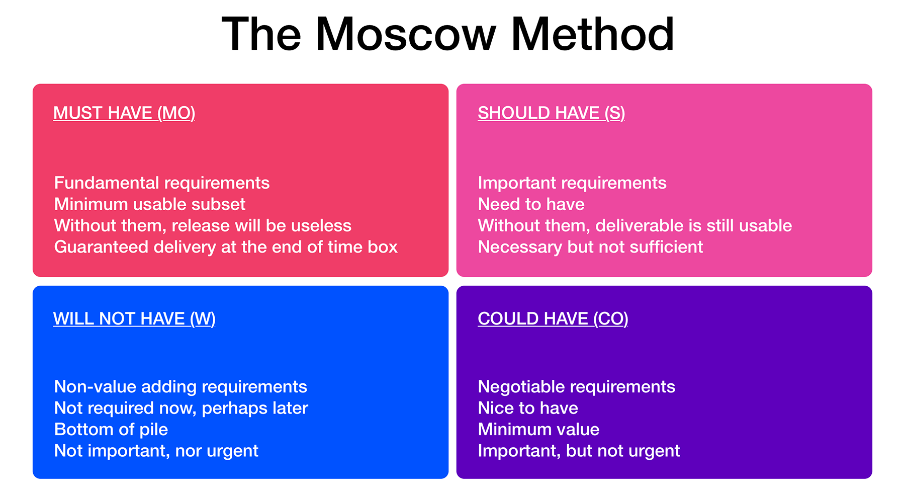 the moscow method diagram