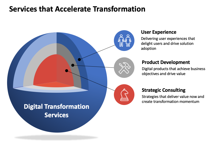 AndPlus capabilities map for Digital Transformation Services