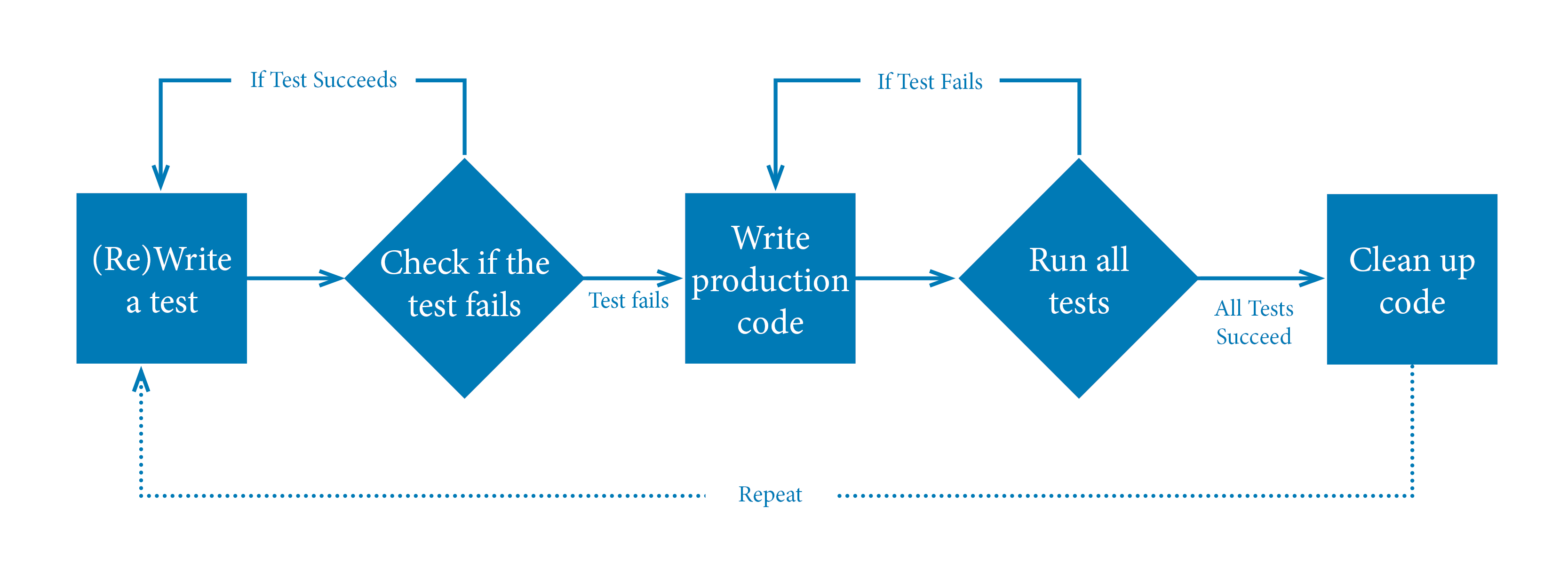 check the post:7 Steps of Test-Driven Development for a description of the image