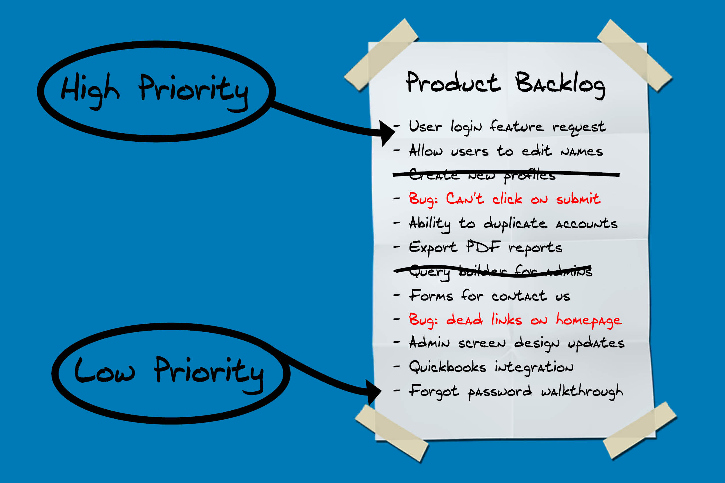 check the post:The Product Backlog for a description of the image