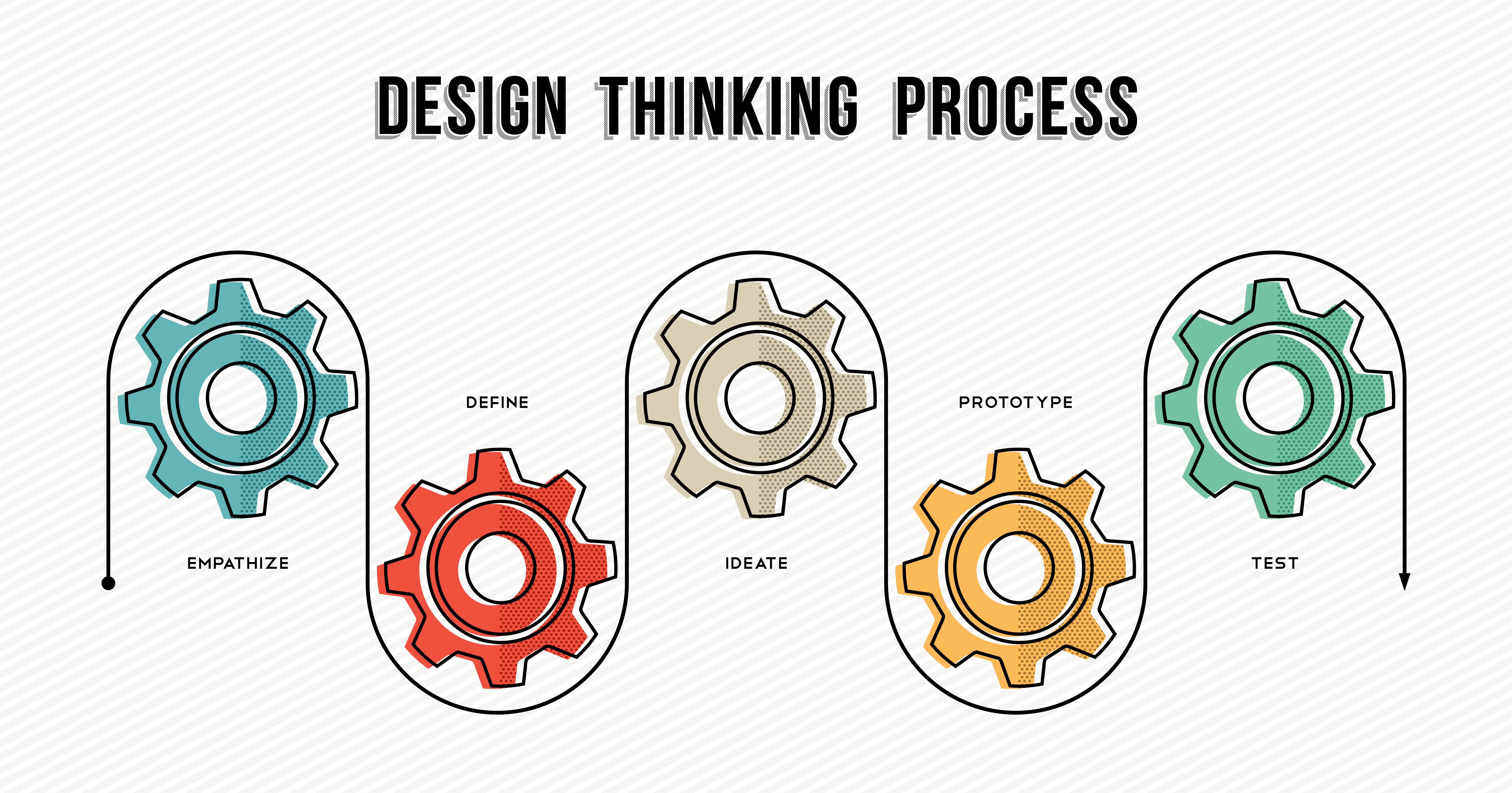 check the post:What Is Design Thinking? for a description of the image