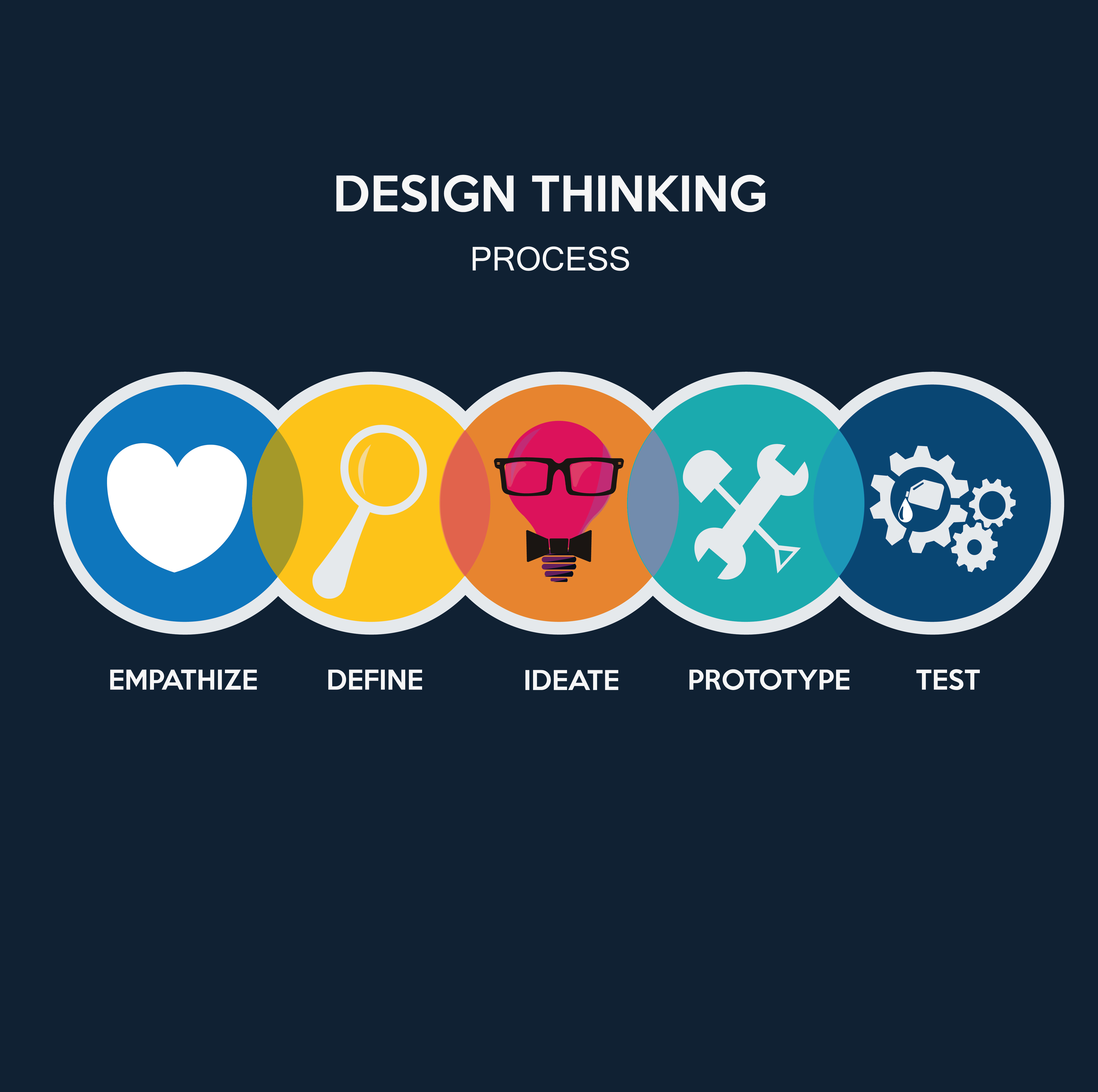 check the post:Accelerating Digital Transformation with Design Thinking for a description of the image